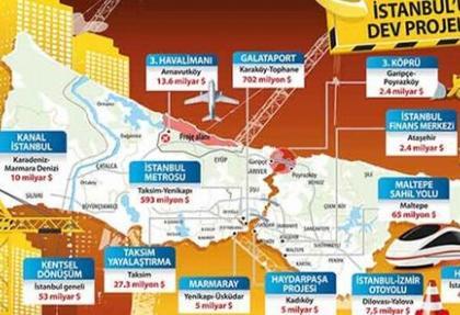 13 Dev proje 123 ülke ekonomisini solladı