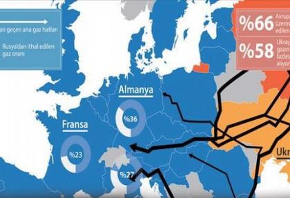 Avrupa'yı doğalgaz korkusu sardı