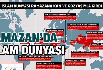 İslam dünyası ramazana kan ve gözyaşıyla girdi